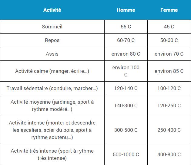 tableau-activite-physique-calorie-homme-femme
