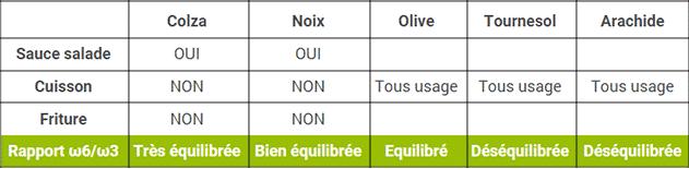 tableau-comparatif-huile-vegetale