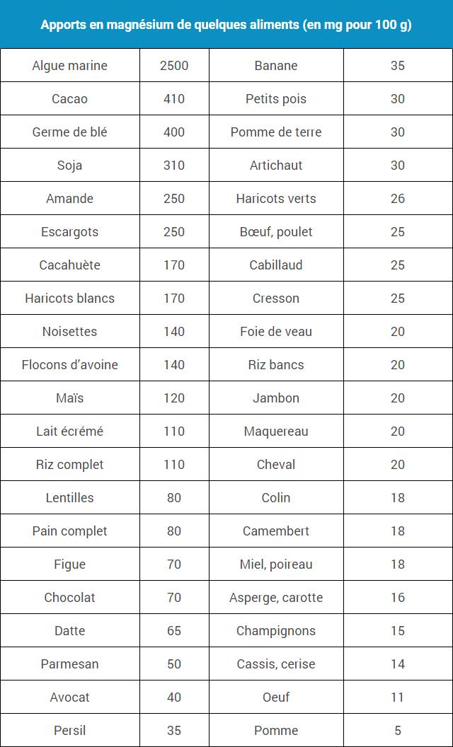 tableau-aliment-riche-magnesium
