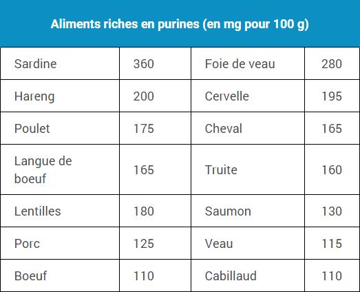 tableau-aliments-purines