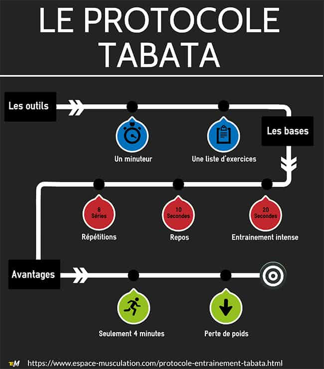 infographie-tabata