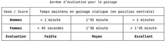 bareme-evaluation-gainage