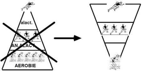 pyramide-de-l-endurance