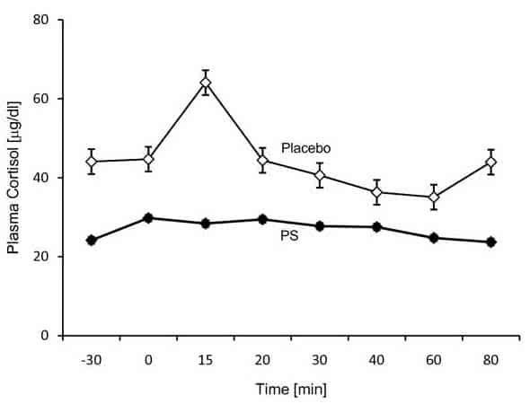 taux-cortisol-phosphatidylserine