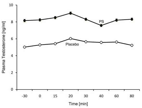 taux-testosterone-phosphatidylserine