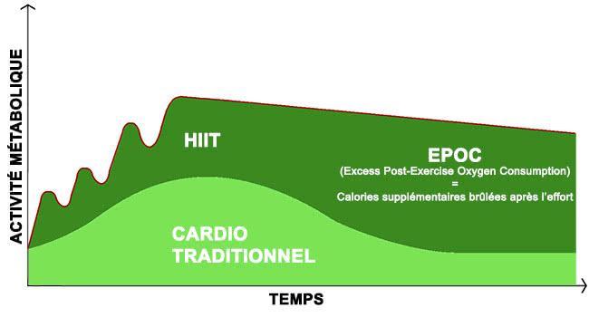 HIIT-EPOC