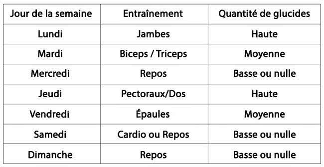 carb-cycling-jimmy-espace-musculation