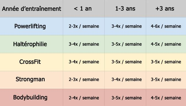 tableau-frequence-entrainement